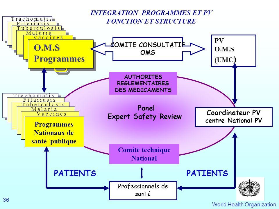 INTEGRATION PROGRAMMES ET PV Programmes Nationaux de santé publique