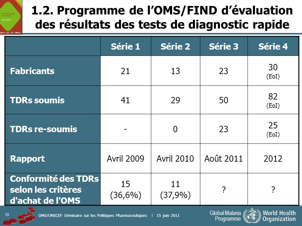1.2. Programme de l'OMS/FIND d'évaluation des résultats des tests de diagnostic rapide
