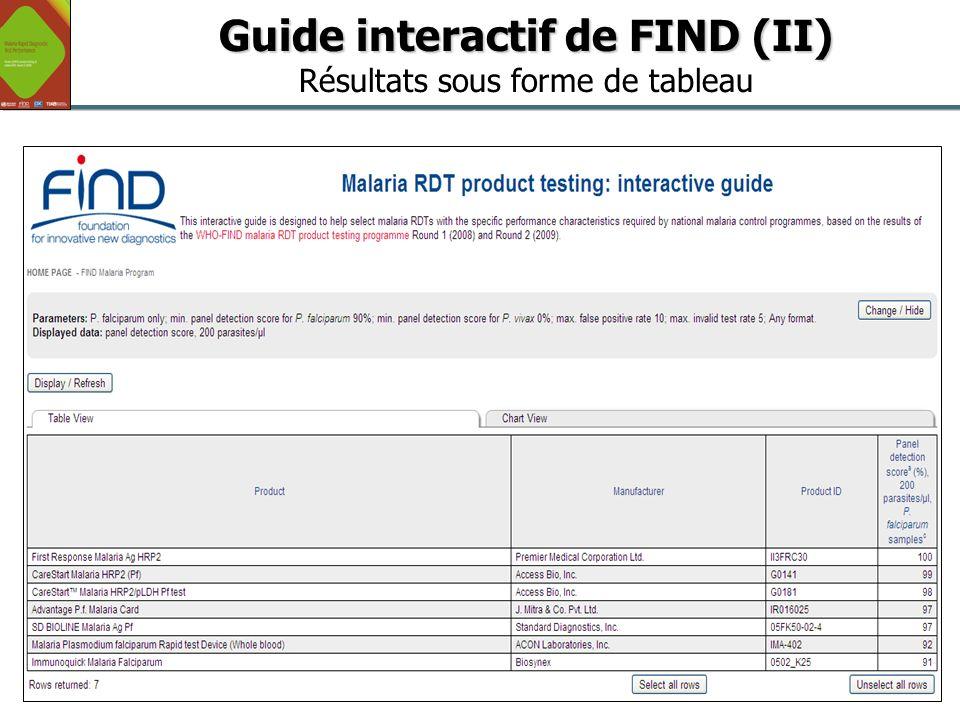 Guide interactif de FIND (II) Résultats sous forme de tableau