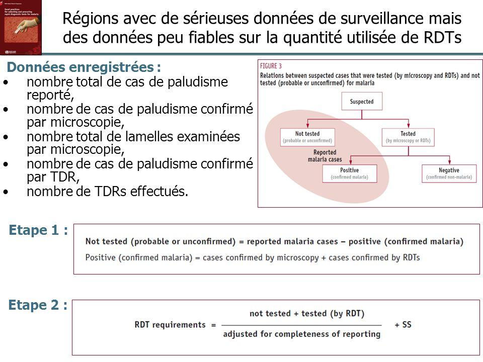 Régions avec de sérieuses données de surveillance mais des données peu fiables sur la quantité utilisée de RDTs