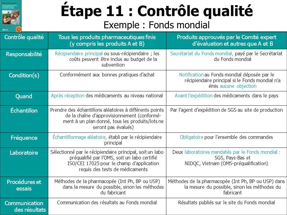 Étape 11 : Contrôle qualité Exemple : Fonds mondial