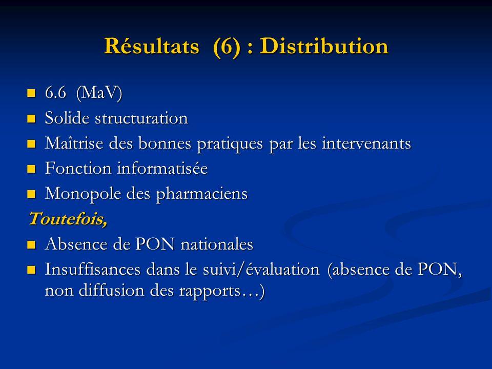 Résultats (6) : Distribution