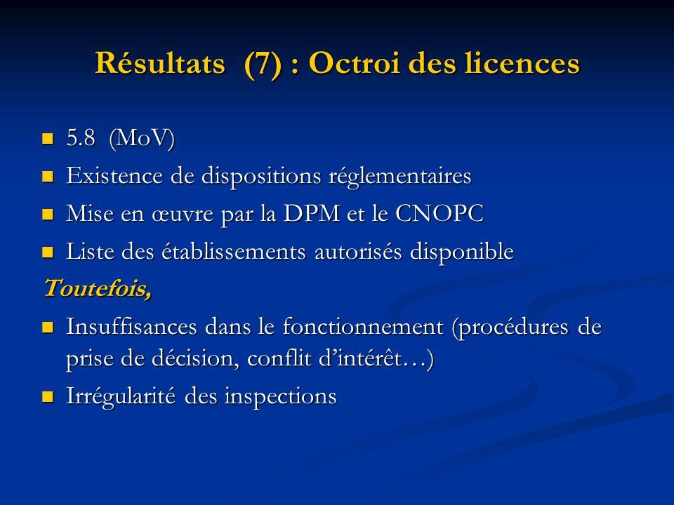Résultats (7) : Octroi des licences