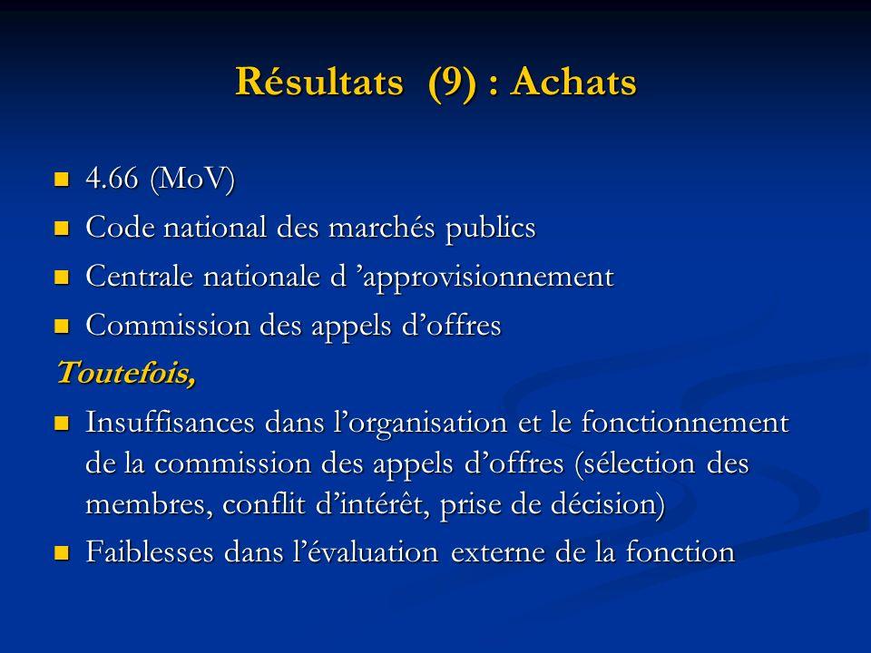 Résultats (9) : Achats 4.66 (MoV) Code national des marchés publics