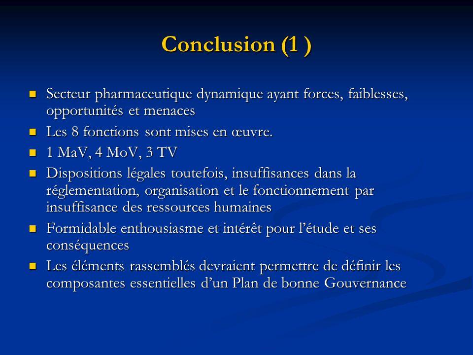 Conclusion (1 )Secteur pharmaceutique dynamique ayant forces, faiblesses, opportunités et menaces. Les 8 fonctions sont mises en œuvre.