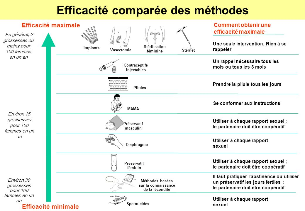 Efficacité comparée des méthodes