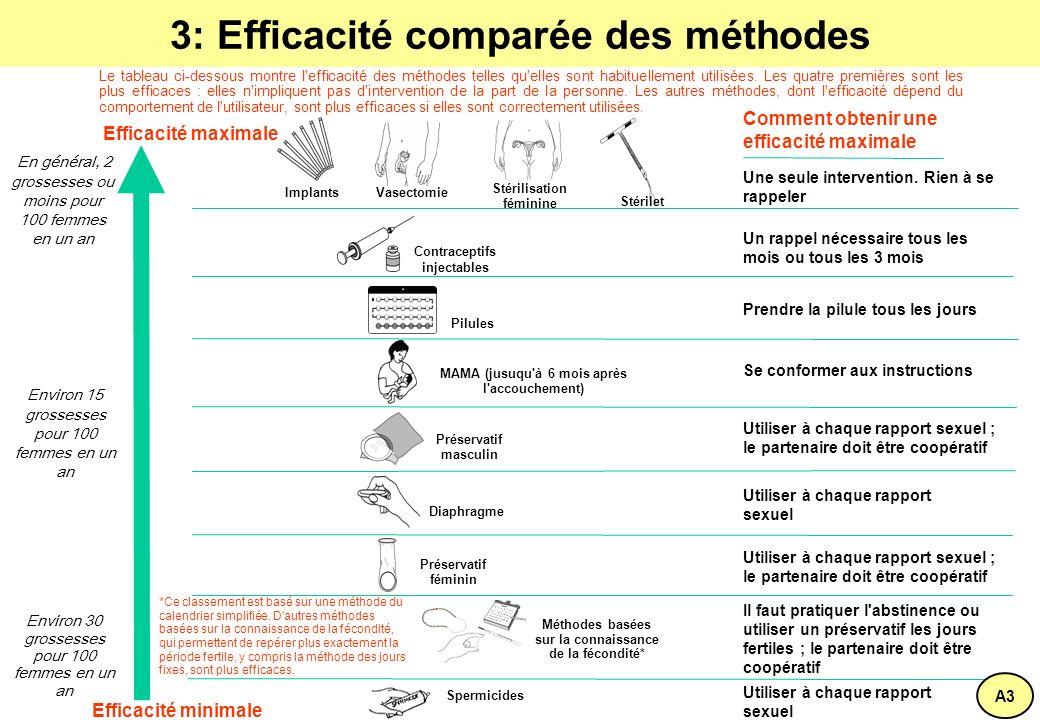 3: Efficacité comparée des méthodes