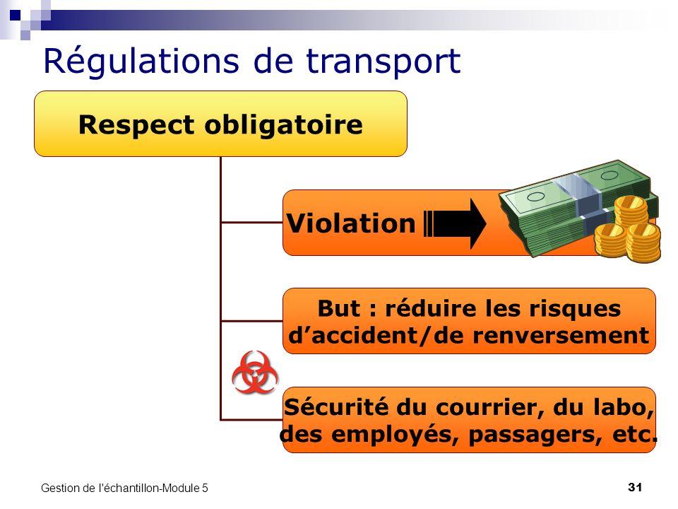Régulations de transport