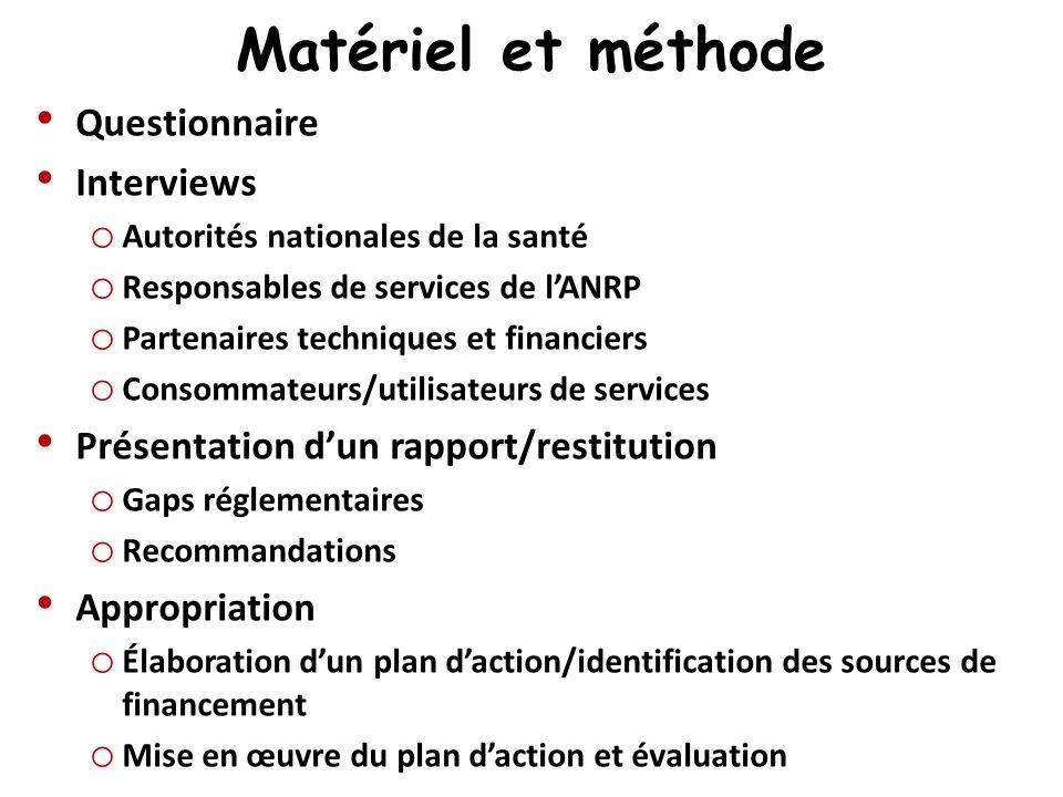 Matériel et méthode Questionnaire Interviews