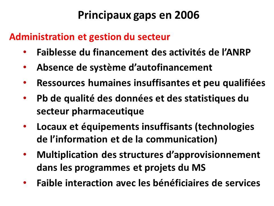 Principaux gaps en 2006 Administration et gestion du secteur