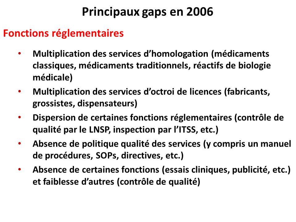 Principaux gaps en 2006 Fonctions réglementaires