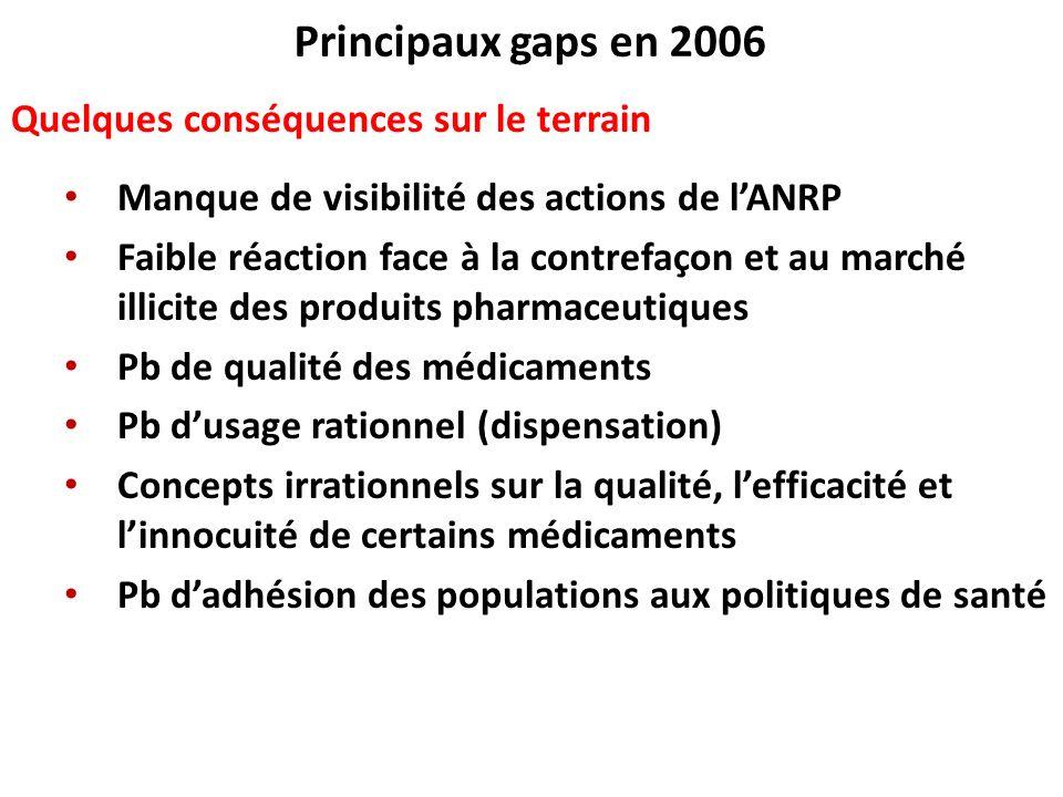Principaux gaps en 2006 Quelques conséquences sur le terrain
