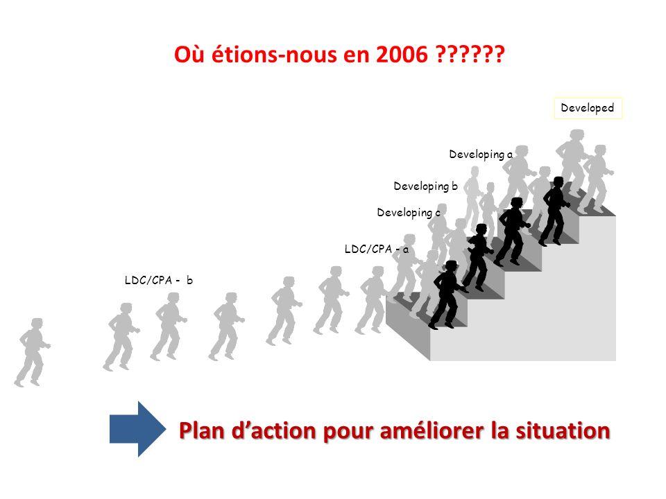 Plan d'action pour améliorer la situation