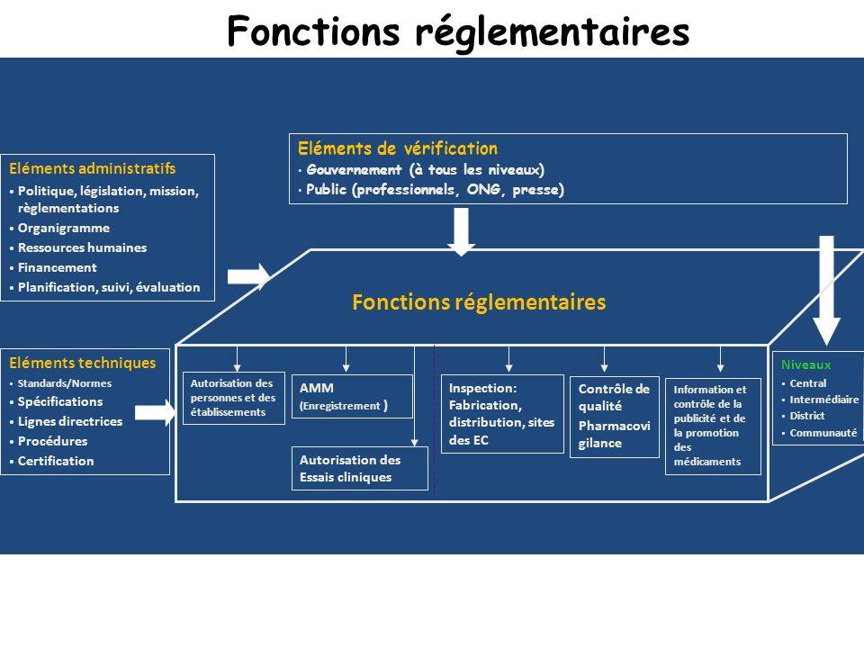 Fonctions réglementaires