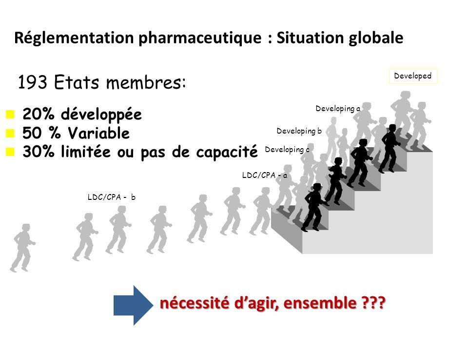 Réglementation pharmaceutique : Situation globale