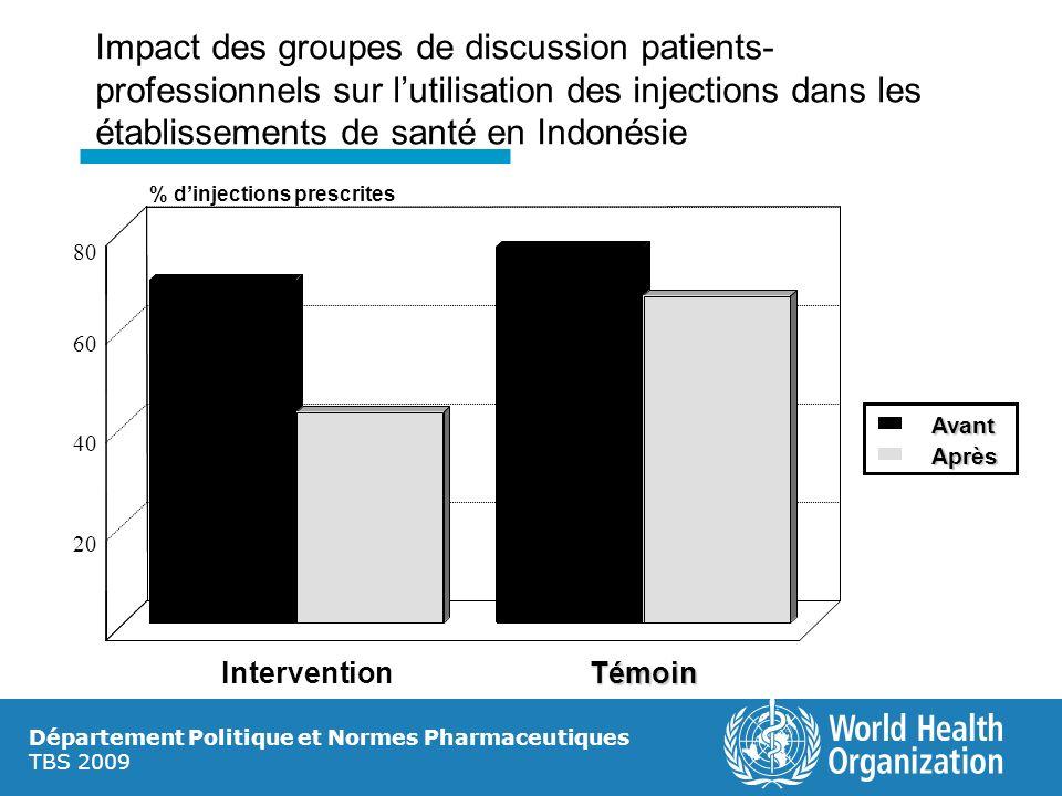Impact des groupes de discussion patients-professionnels sur l'utilisation des injections dans les établissements de santé en Indonésie