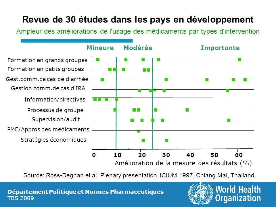Revue de 30 études dans les pays en développement