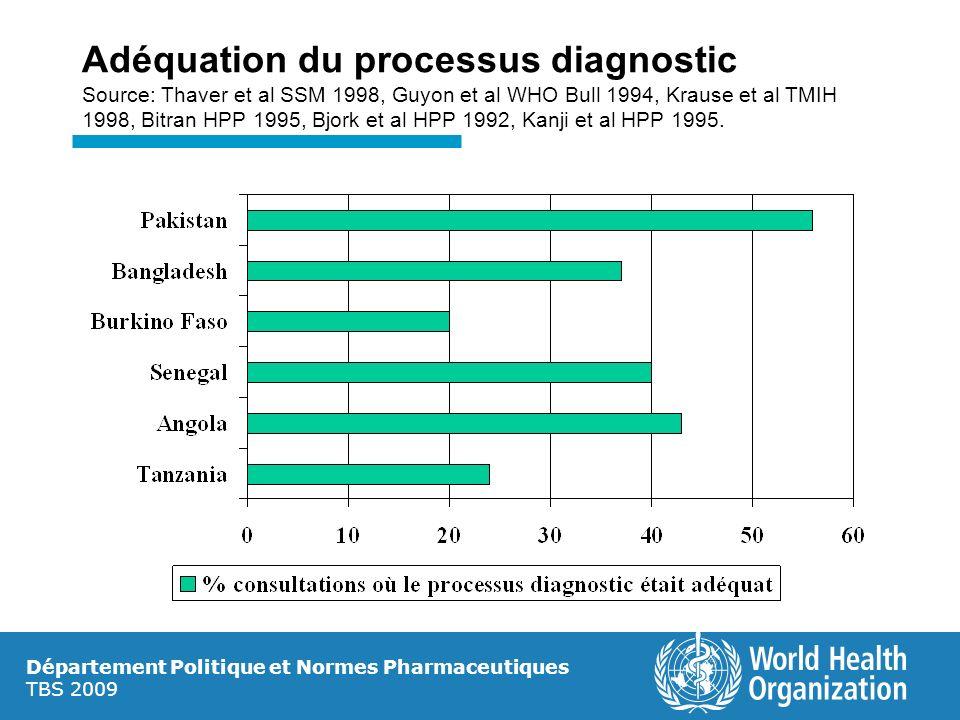 Adéquation du processus diagnostic Source: Thaver et al SSM 1998, Guyon et al WHO Bull 1994, Krause et al TMIH 1998, Bitran HPP 1995, Bjork et al HPP 1992, Kanji et al HPP 1995.