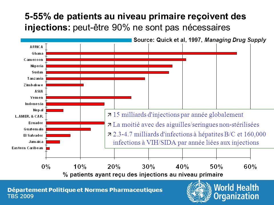 % patients ayant reçu des injections au niveau primaire