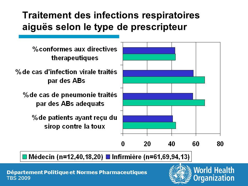 Traitement des infections respiratoires aiguës selon le type de prescripteur