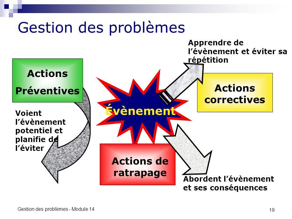 Gestion des problèmes Évènement Actions Préventives