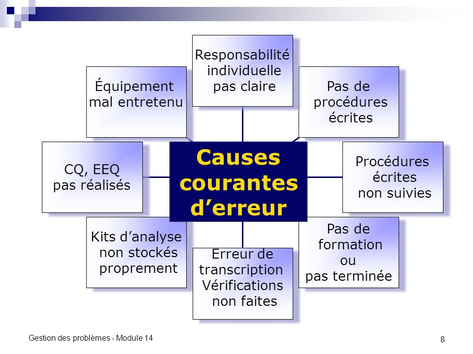 Causes courantes d'erreur