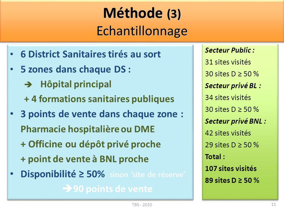 Méthode (3) Echantillonnage