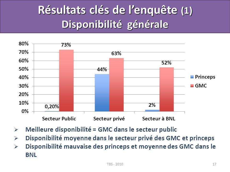 Résultats clés de l'enquête (1) Disponibilité générale