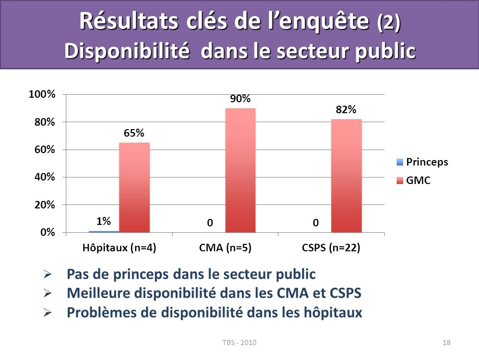 Résultats clés de l'enquête (2) Disponibilité dans le secteur public