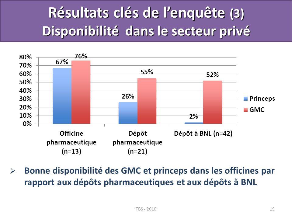 Résultats clés de l'enquête (3) Disponibilité dans le secteur privé