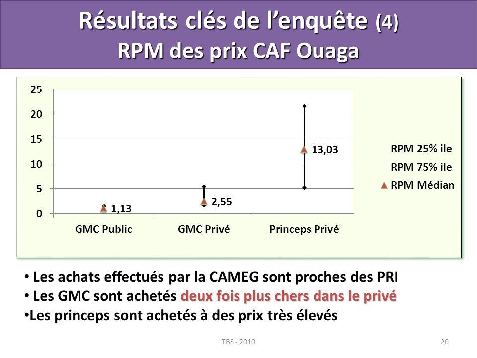 Résultats clés de l'enquête (4) RPM des prix CAF Ouaga