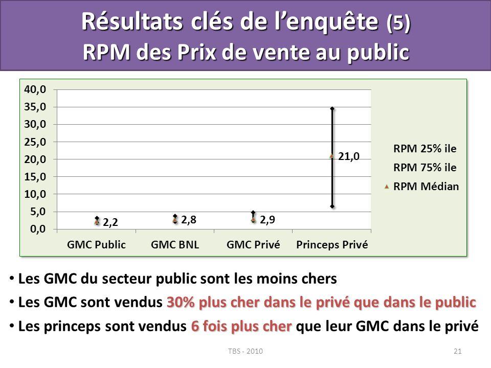 Résultats clés de l'enquête (5) RPM des Prix de vente au public