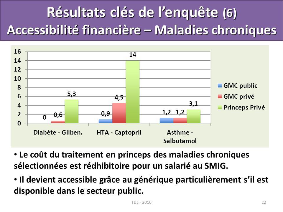 Résultats clés de l'enquête (6) Accessibilité financière – Maladies chroniques