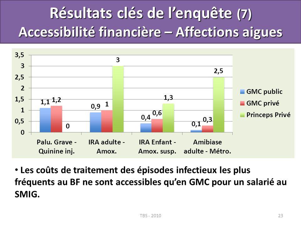 Résultats clés de l'enquête (7) Accessibilité financière – Affections aigues
