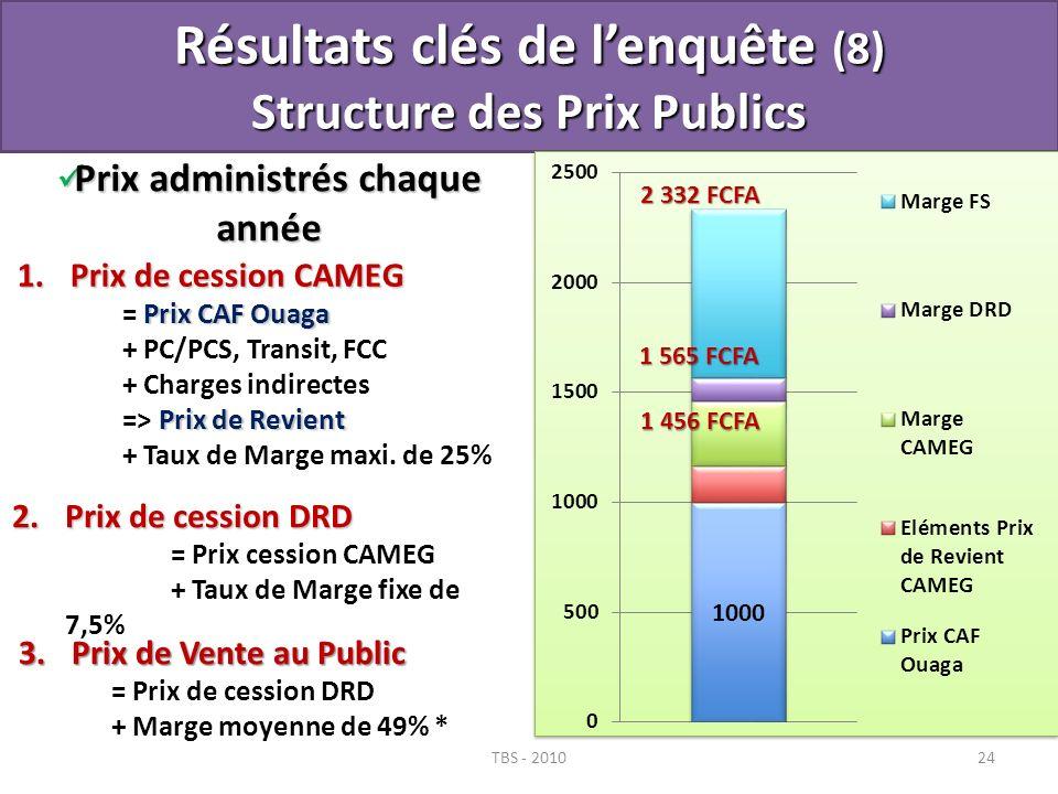 Résultats clés de l'enquête (8) Structure des Prix Publics