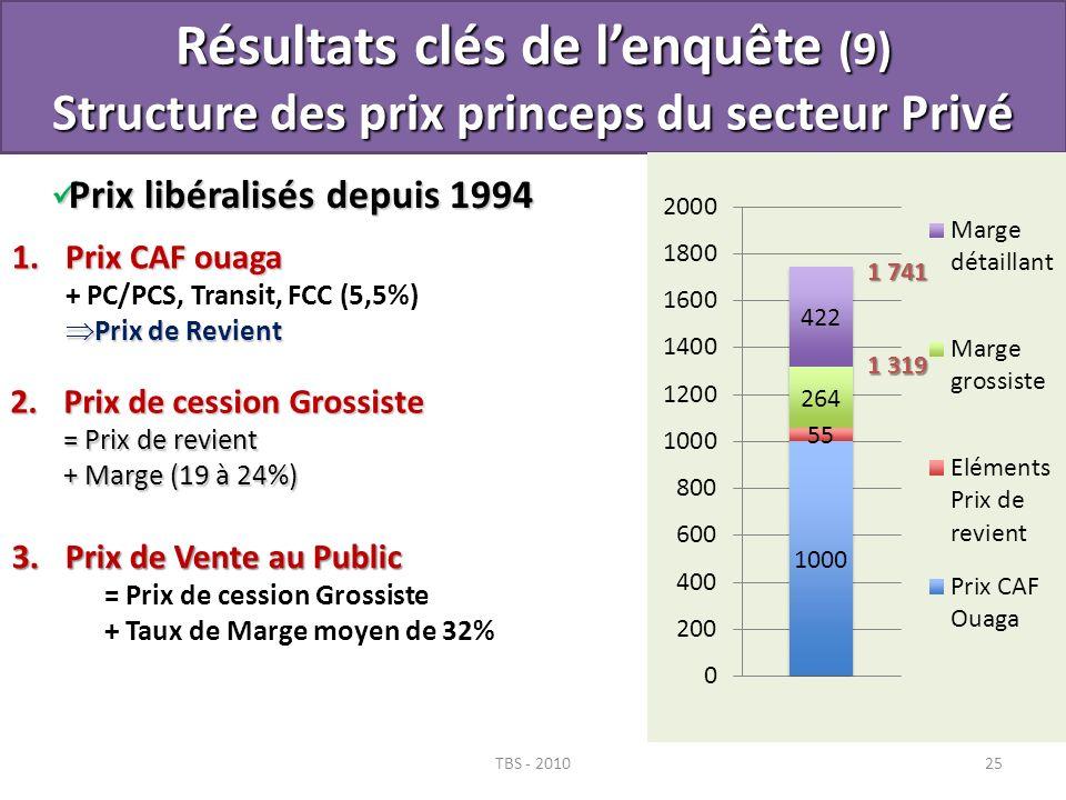 Prix libéralisés depuis 1994