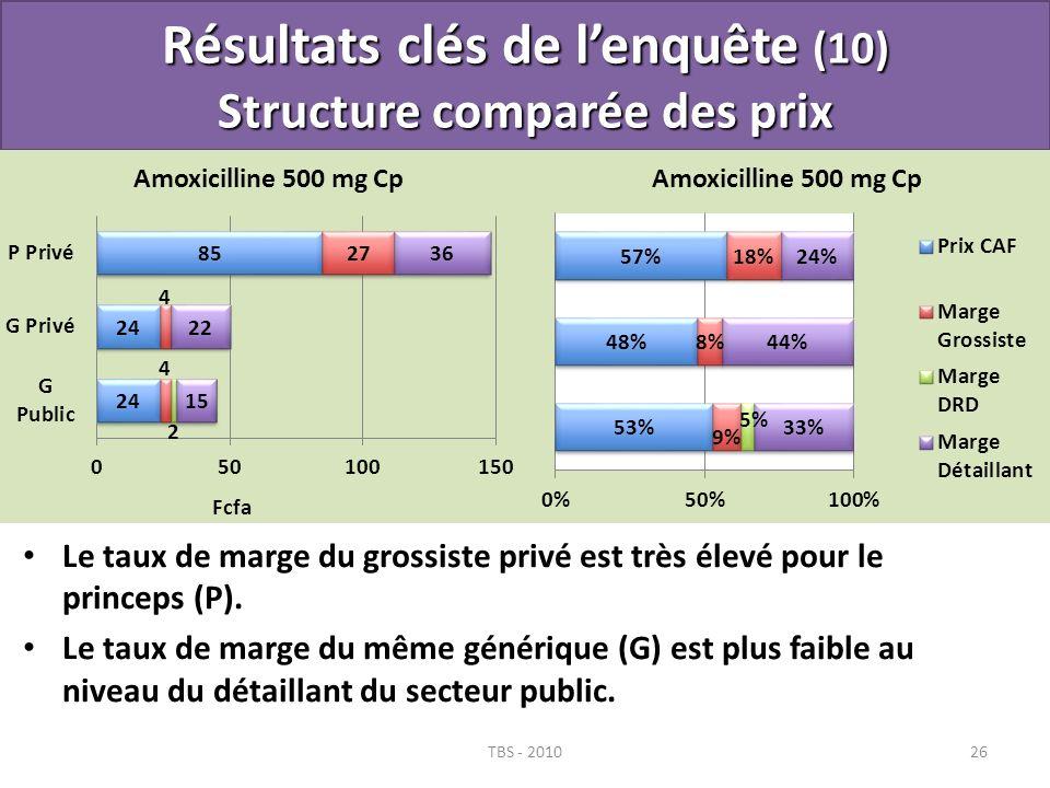Résultats clés de l'enquête (10) Structure comparée des prix