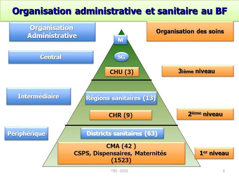 Organisation administrative et sanitaire au BF