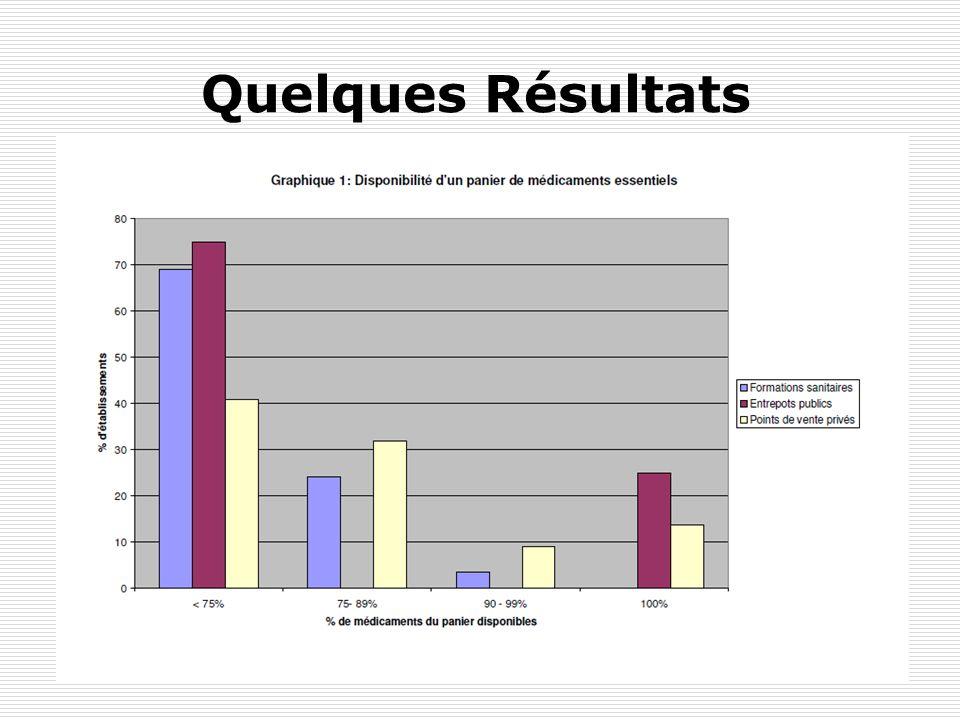 Quelques Résultats Results from Uganda. High antibiotics use.