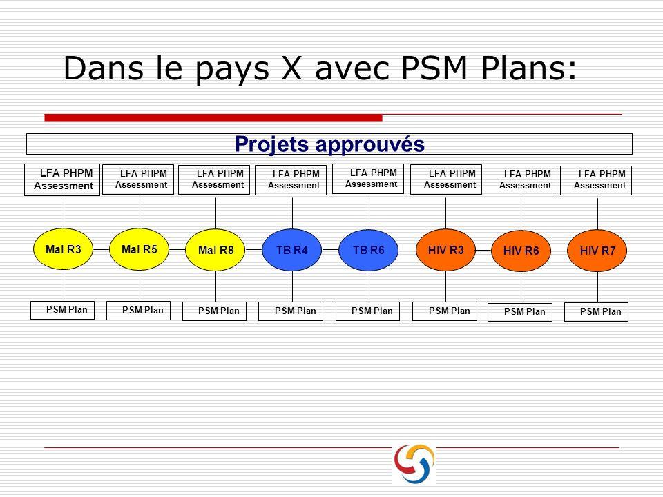 Dans le pays X avec PSM Plans: