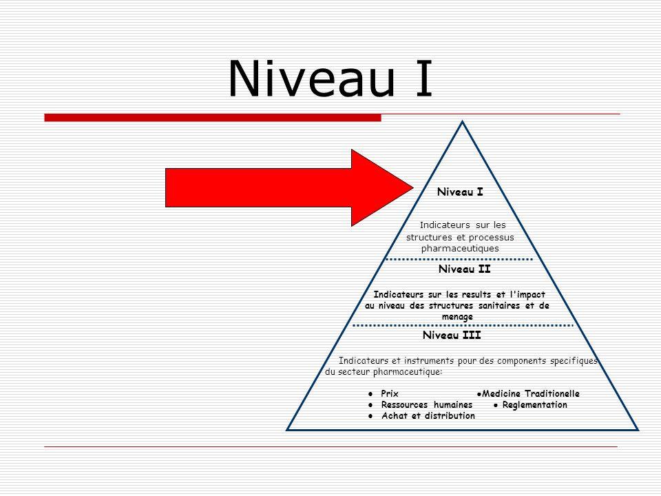 Indicateurs sur les structures et processus pharmaceutiques