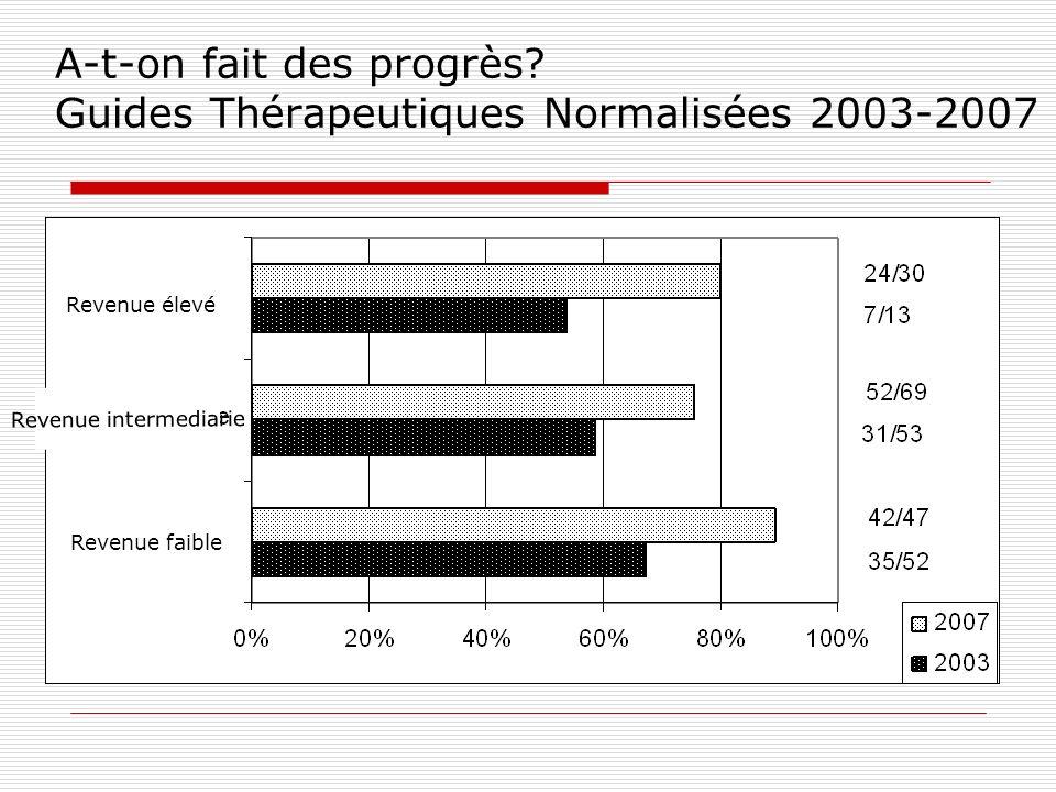 A-t-on fait des progrès Guides Thérapeutiques Normalisées 2003-2007