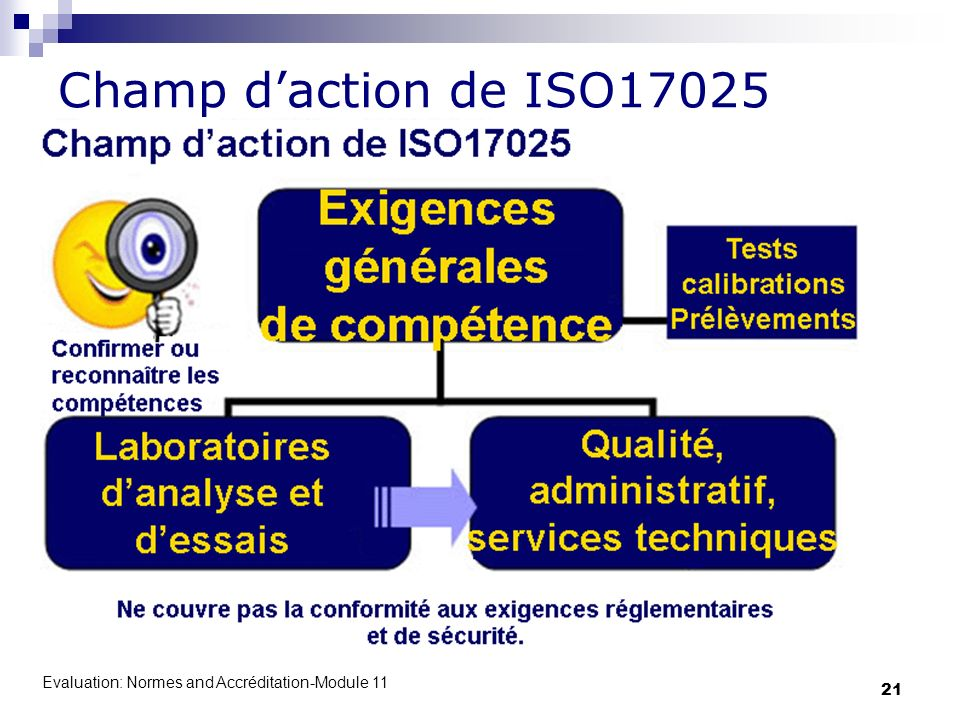 Champ d'action de ISO17025 Evaluation: Normes and Accréditation-Module 11