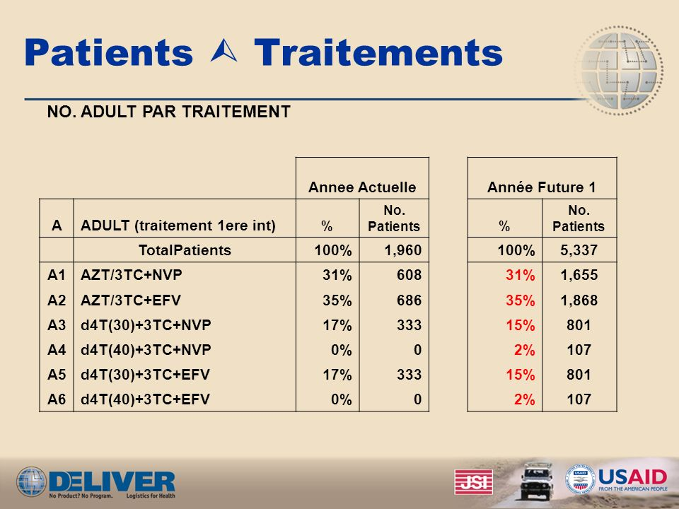 Patients  Traitements