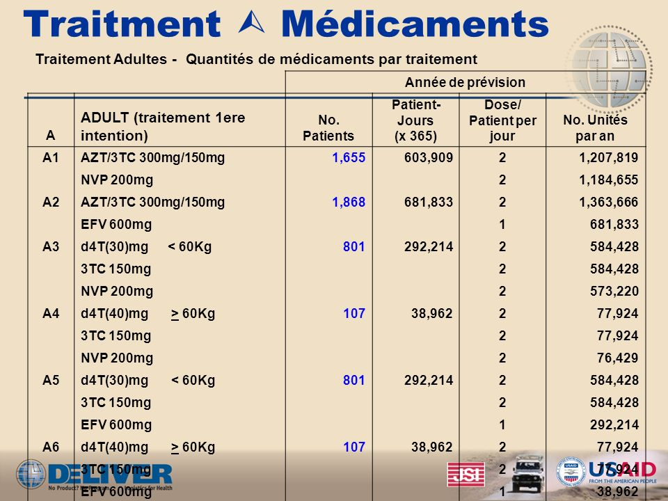 Traitment  Médicaments