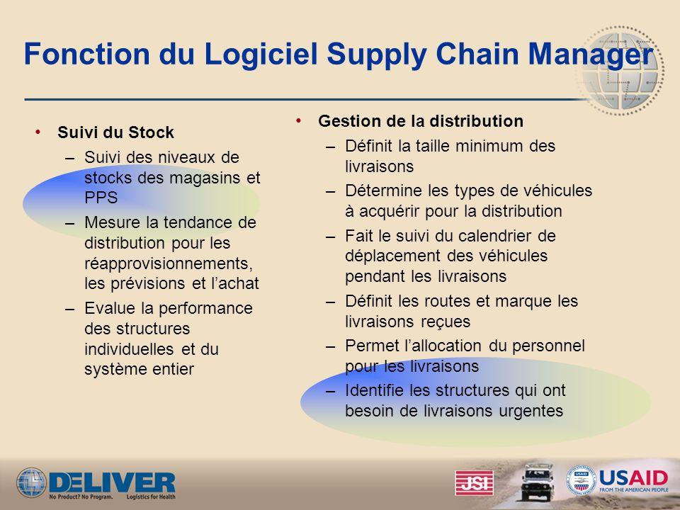 Fonction du Logiciel Supply Chain Manager