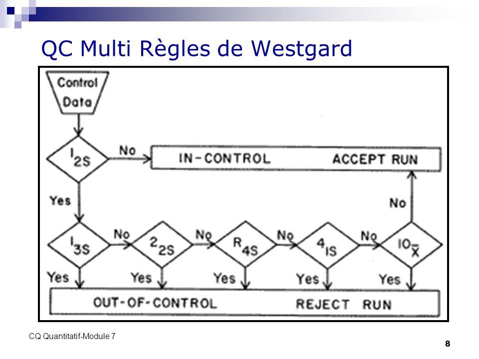 QC Multi Règles de Westgard