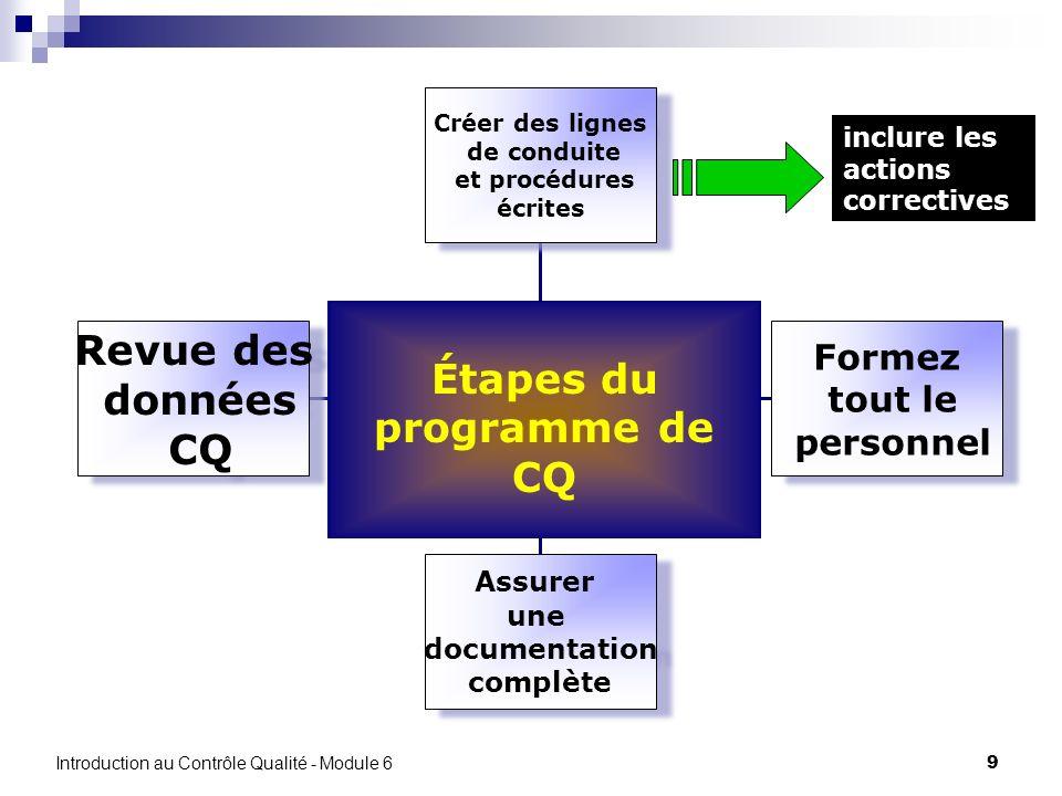 Revue des données CQ Étapes du programme de CQ