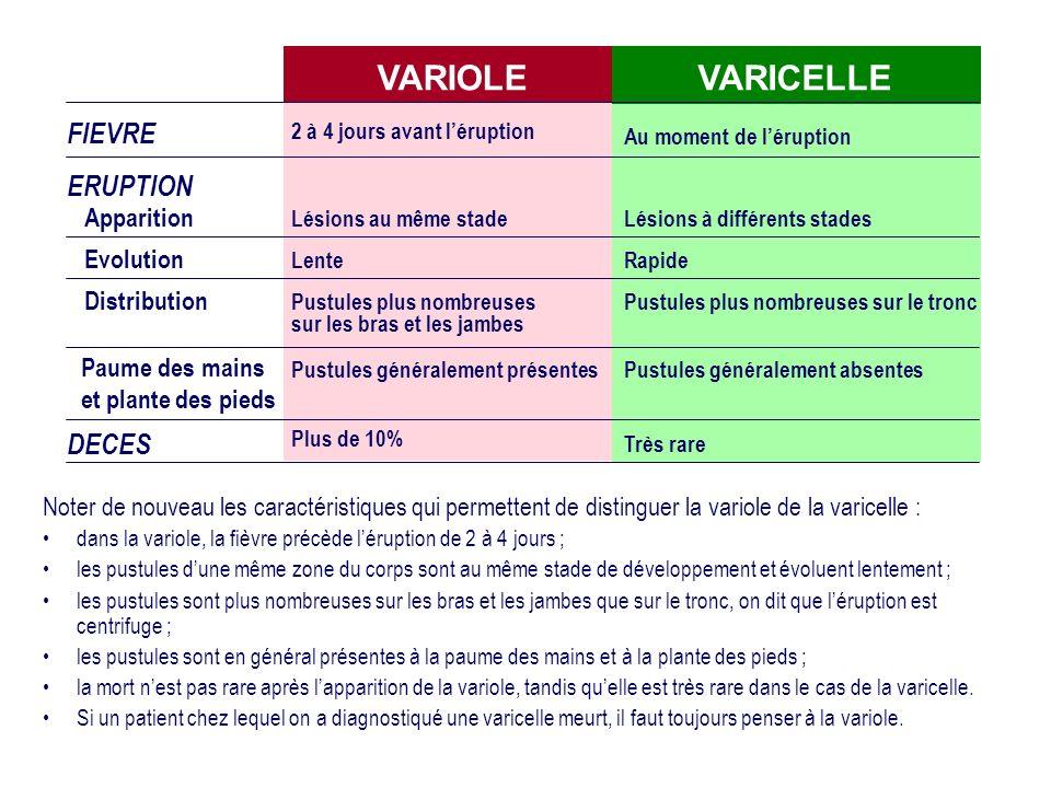 VARIOLE VARICELLE FIEVRE ERUPTION DECES Apparition Evolution