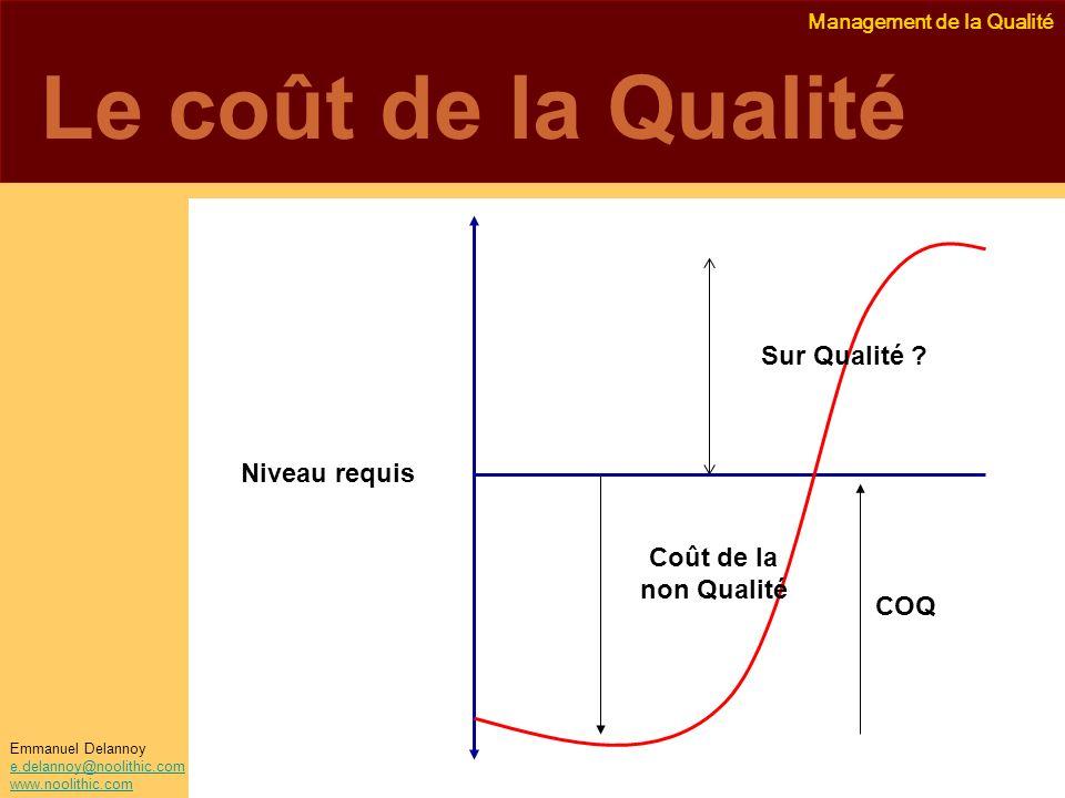 Le coût de la Qualité Sur Qualité Niveau requis